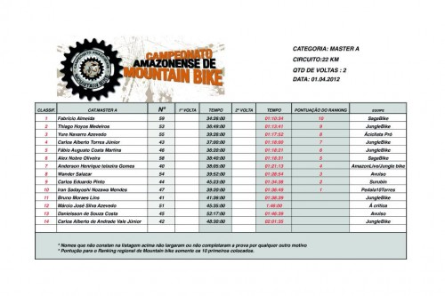 Classificação geral do 1o Campeonato Amazonense de Mountain Bike